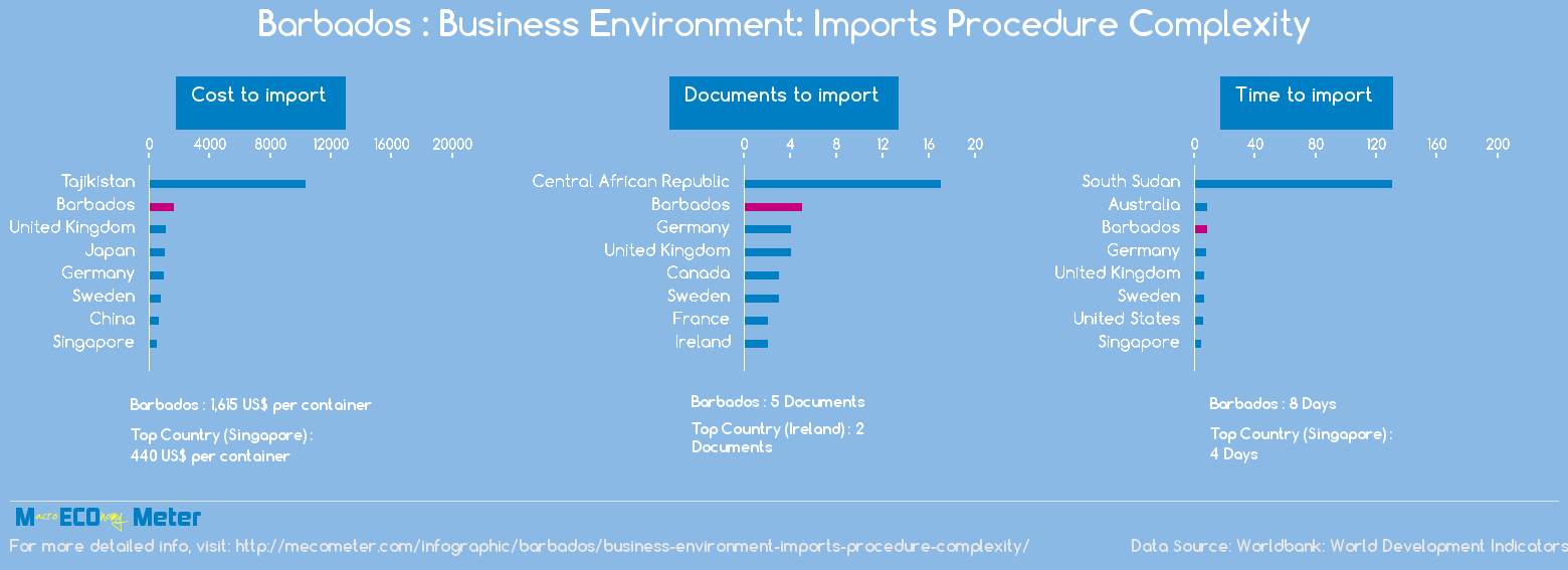 Barbados : Business Environment: Imports Procedure Complexity
