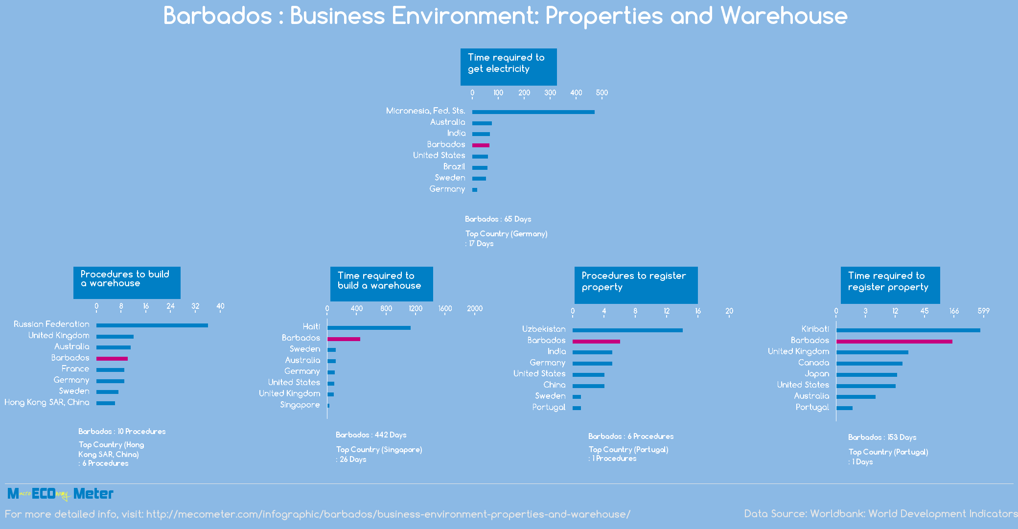 Barbados : Business Environment: Properties and Warehouse
