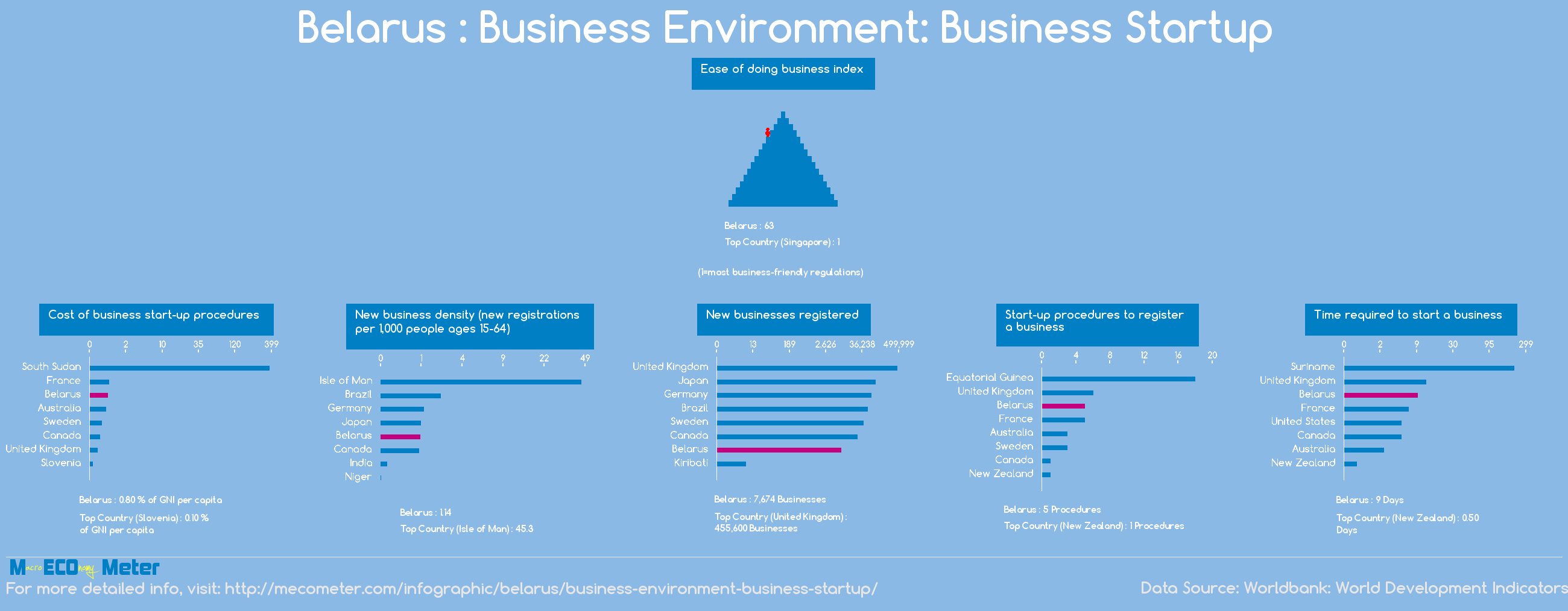 Belarus : Business Environment: Business Startup