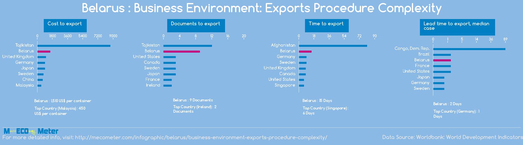 Belarus : Business Environment: Exports Procedure Complexity