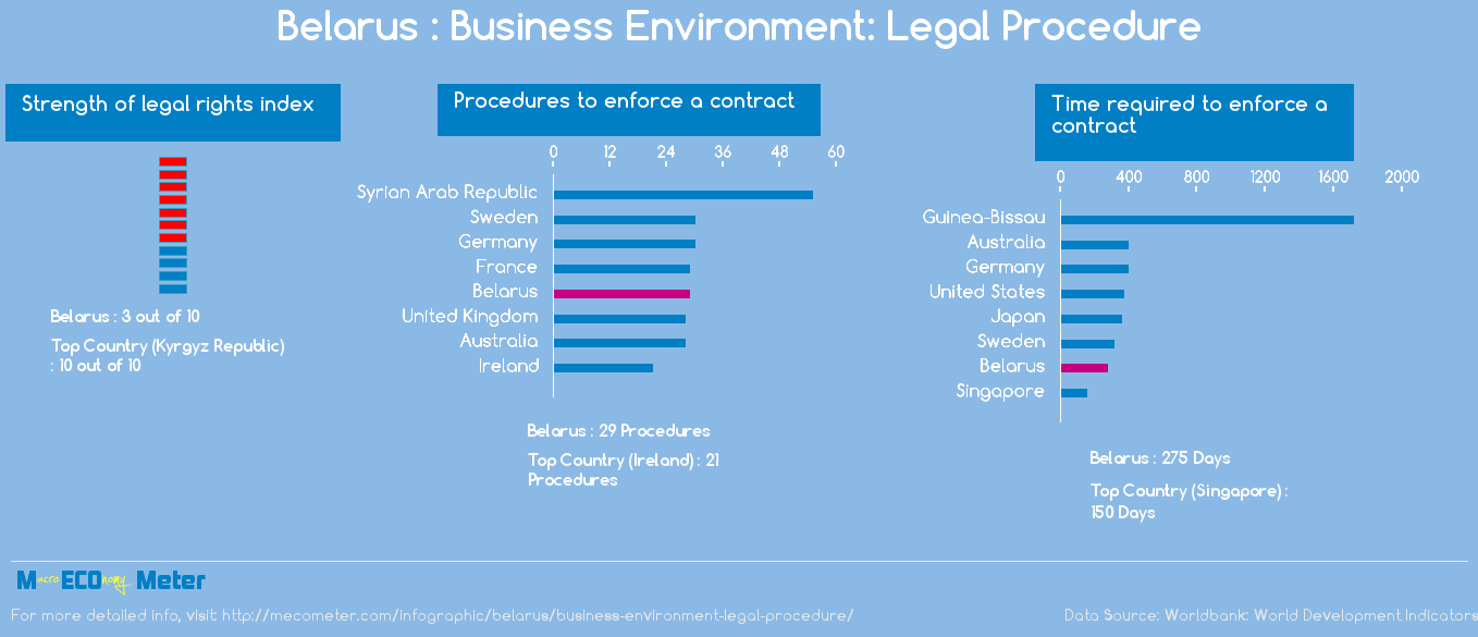 Belarus : Business Environment: Legal Procedure