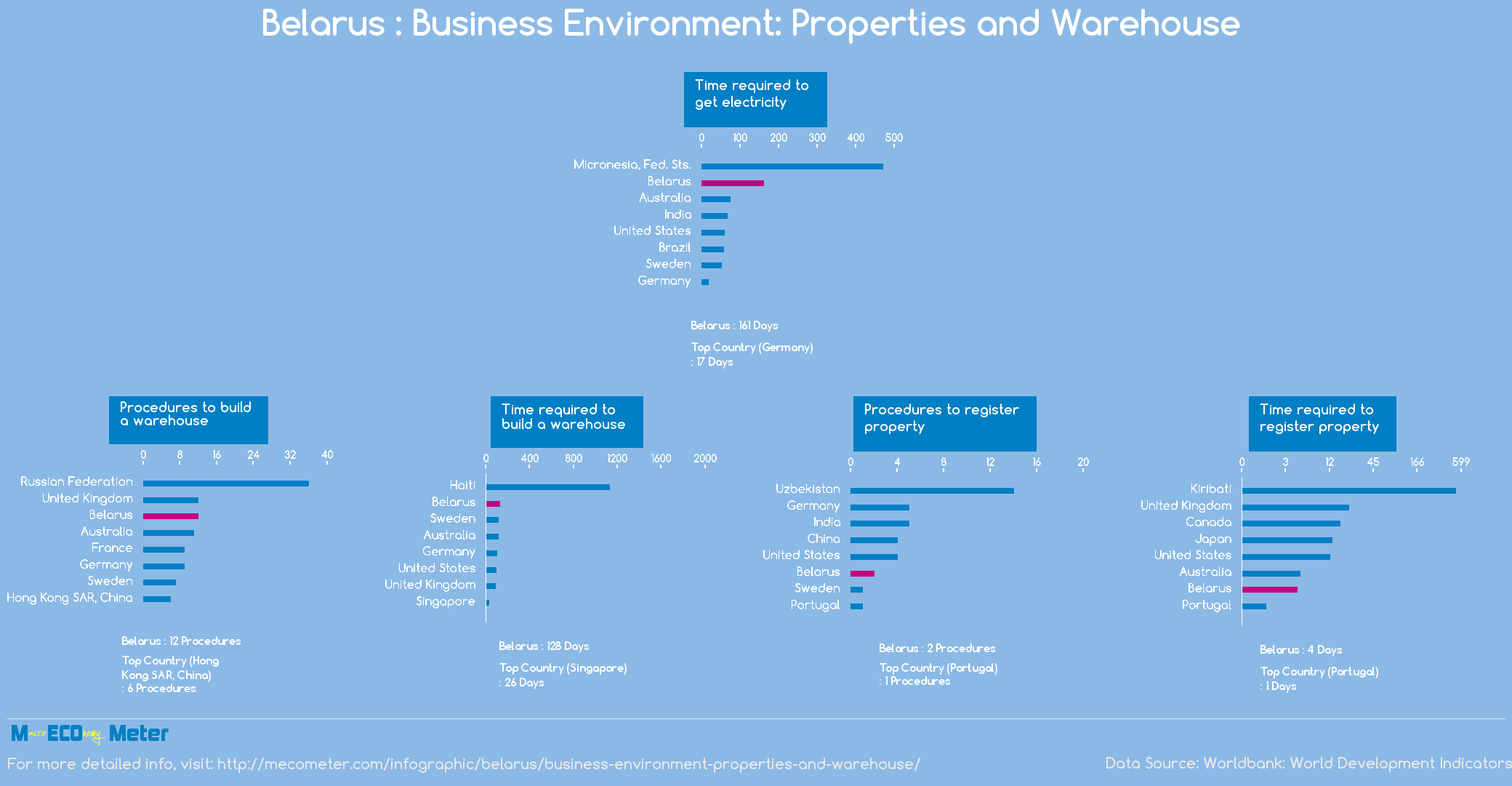 Belarus : Business Environment: Properties and Warehouse