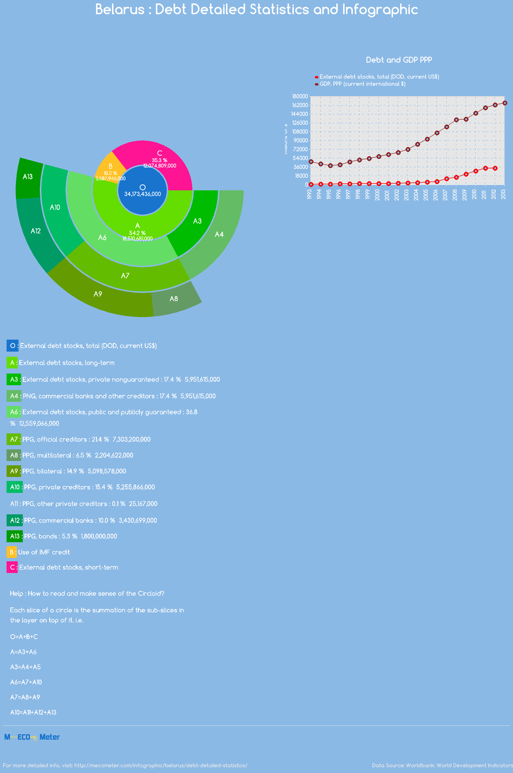 Belarus : Debt Detailed Statistics and Infographic