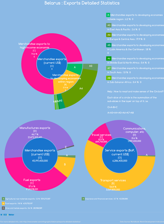 Belarus : Exports Detailed Statistics