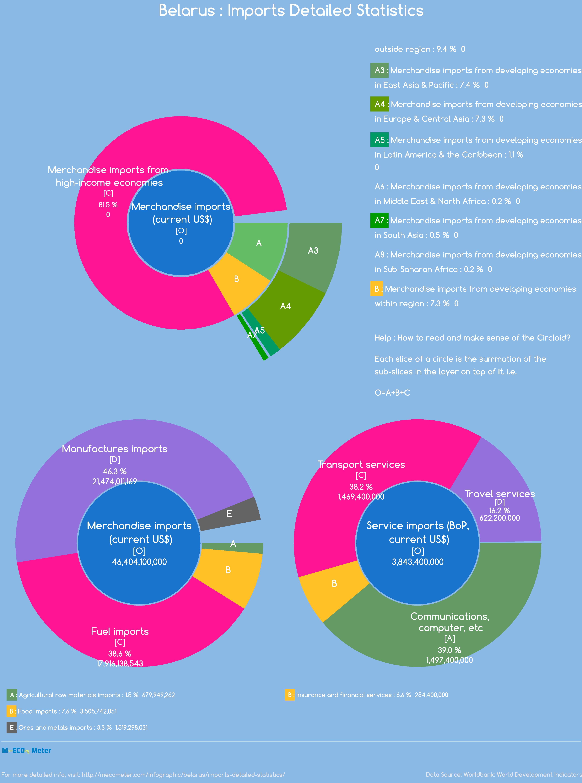 Belarus : Imports Detailed Statistics