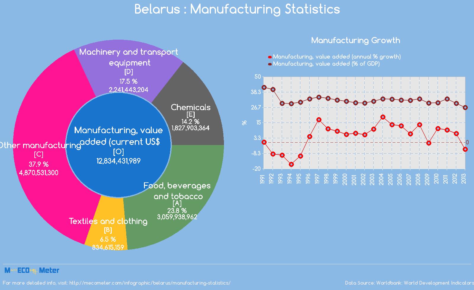 Belarus : Manufacturing Statistics