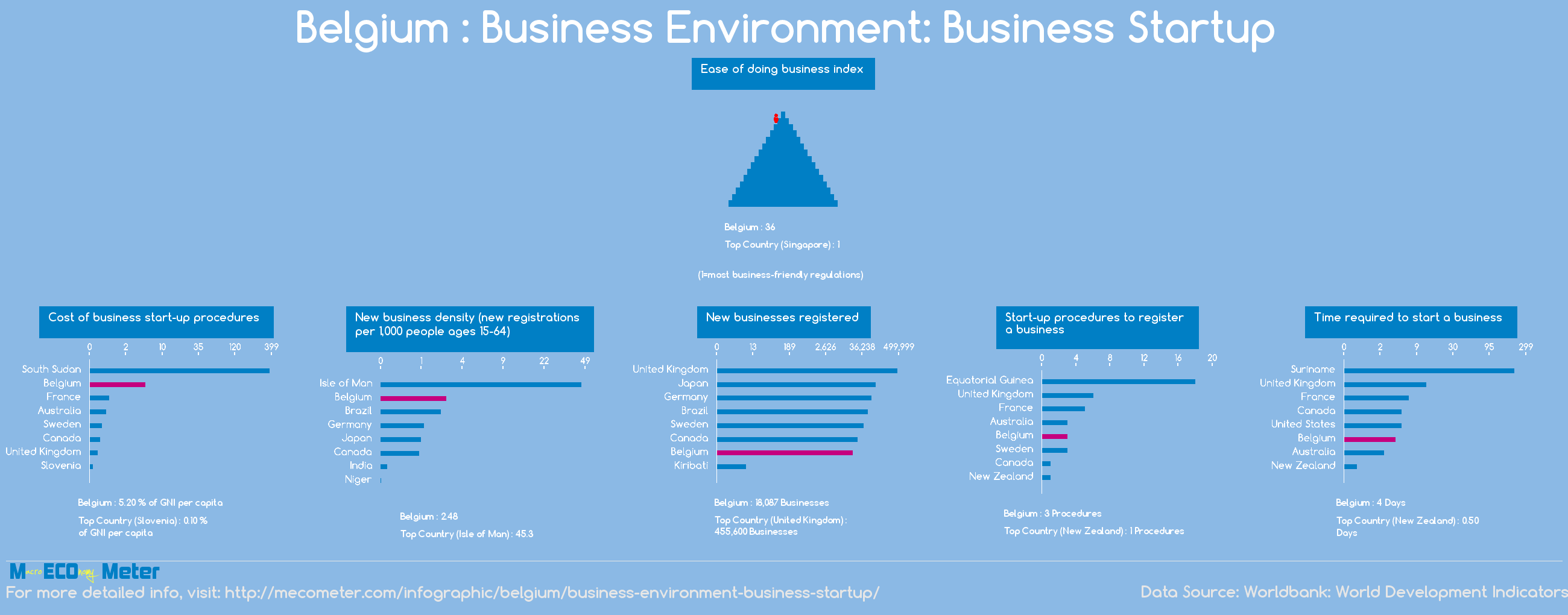 Belgium : Business Environment: Business Startup