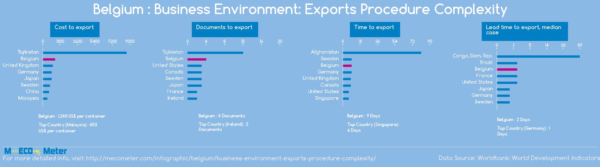 Belgium : Business Environment: Exports Procedure Complexity
