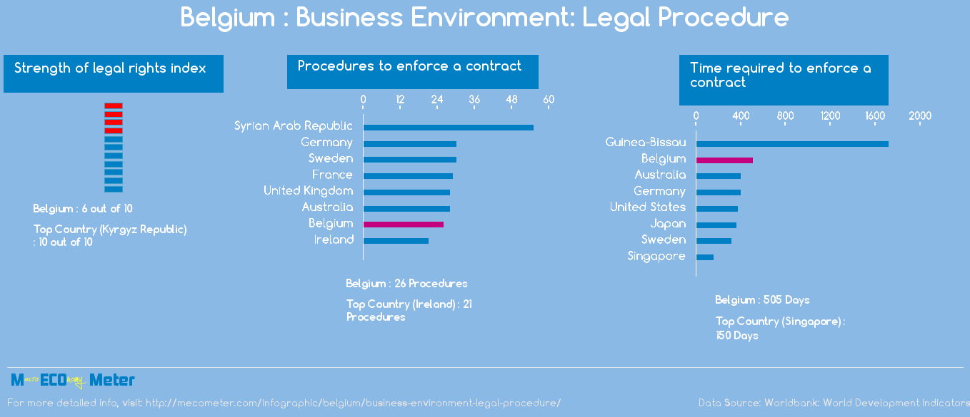Belgium : Business Environment: Legal Procedure