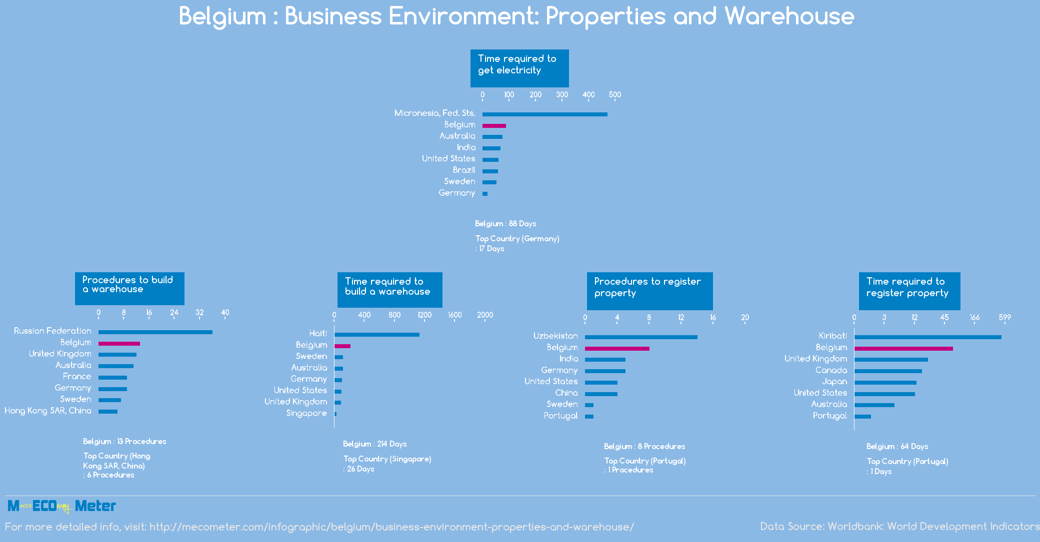 Belgium : Business Environment: Properties and Warehouse