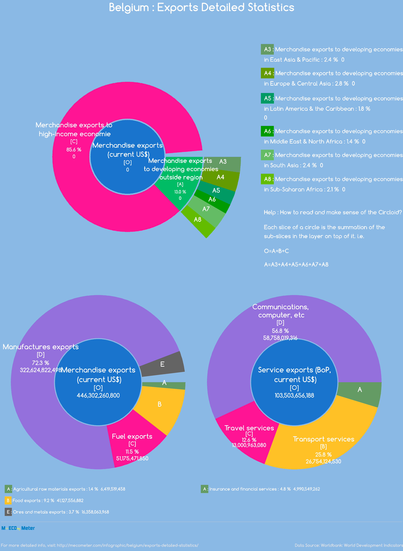 Belgium : Exports Detailed Statistics
