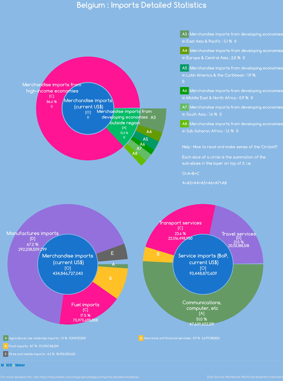 Belgium : Imports Detailed Statistics