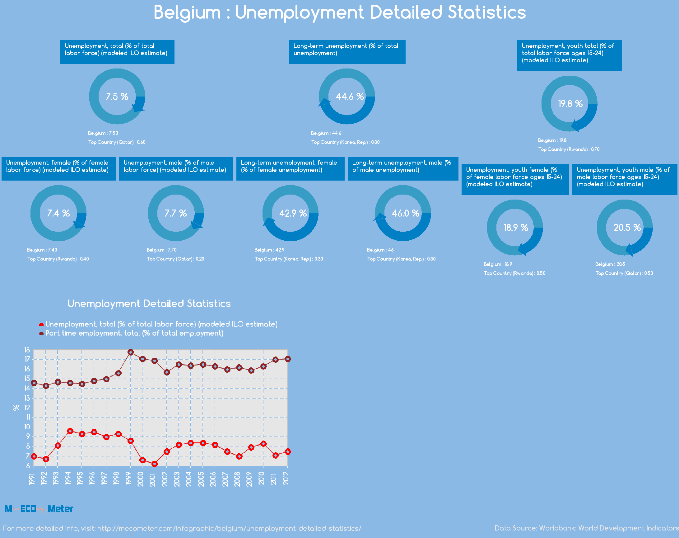 Belgium : Unemployment Detailed Statistics