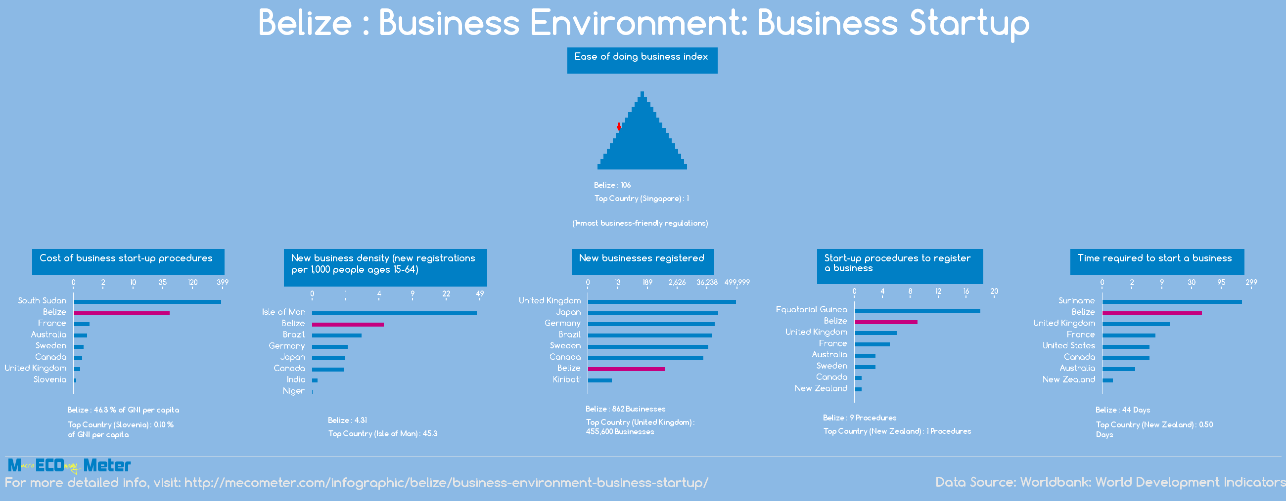Belize : Business Environment: Business Startup