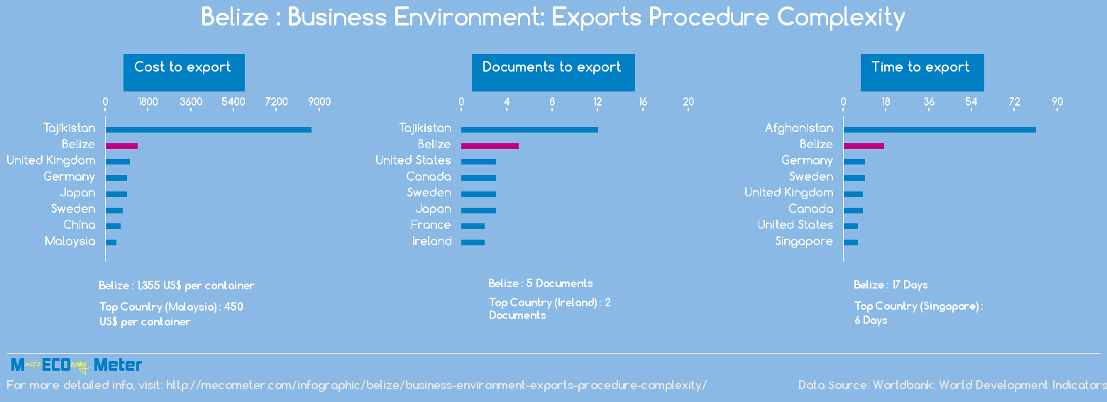 Belize : Business Environment: Exports Procedure Complexity