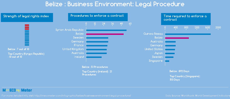 Belize : Business Environment: Legal Procedure