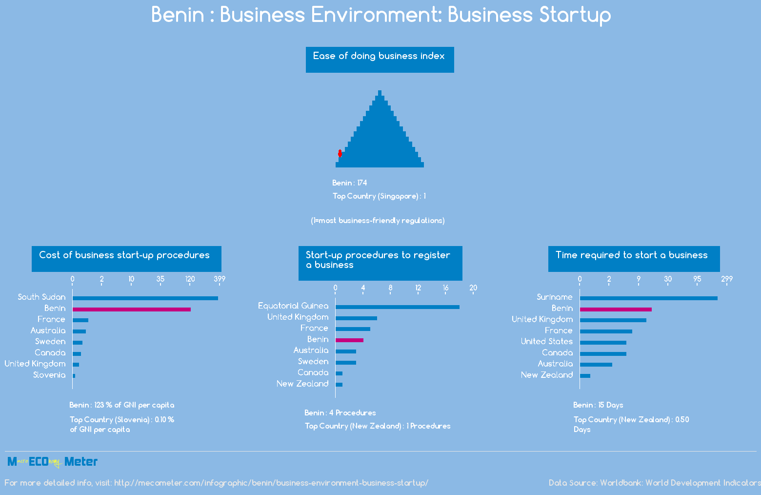 Benin : Business Environment: Business Startup