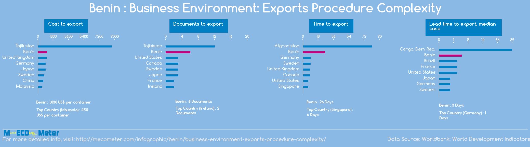 Benin : Business Environment: Exports Procedure Complexity