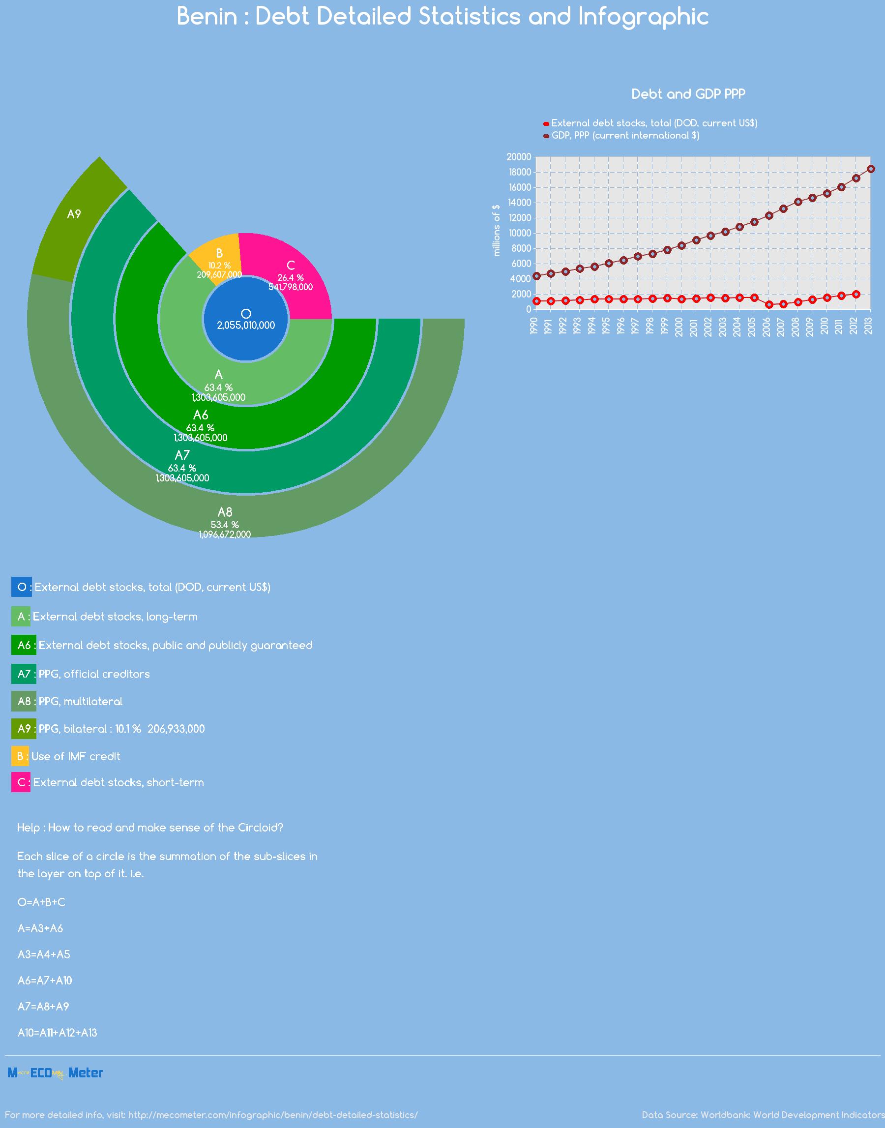 Benin : Debt Detailed Statistics and Infographic