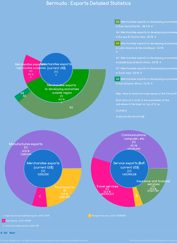 Bermuda : Exports Detailed Statistics