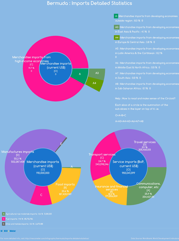 Bermuda : Imports Detailed Statistics