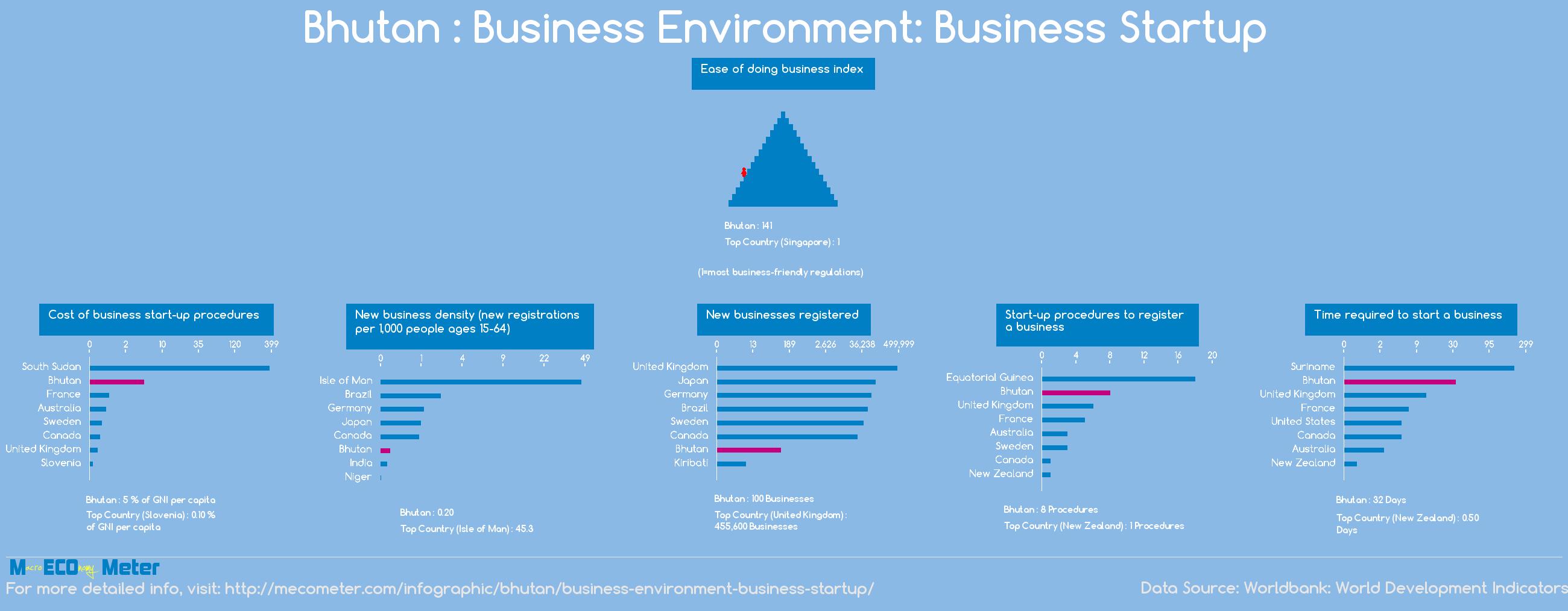 Bhutan : Business Environment: Business Startup