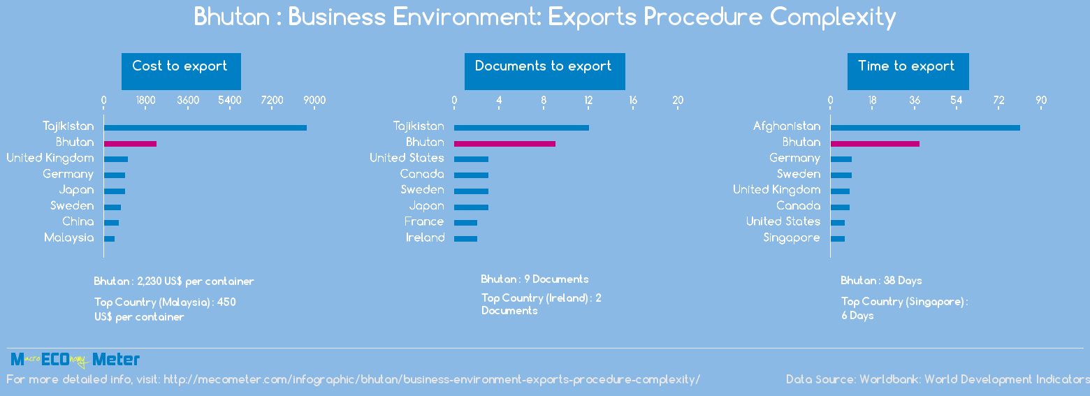 Bhutan : Business Environment: Exports Procedure Complexity