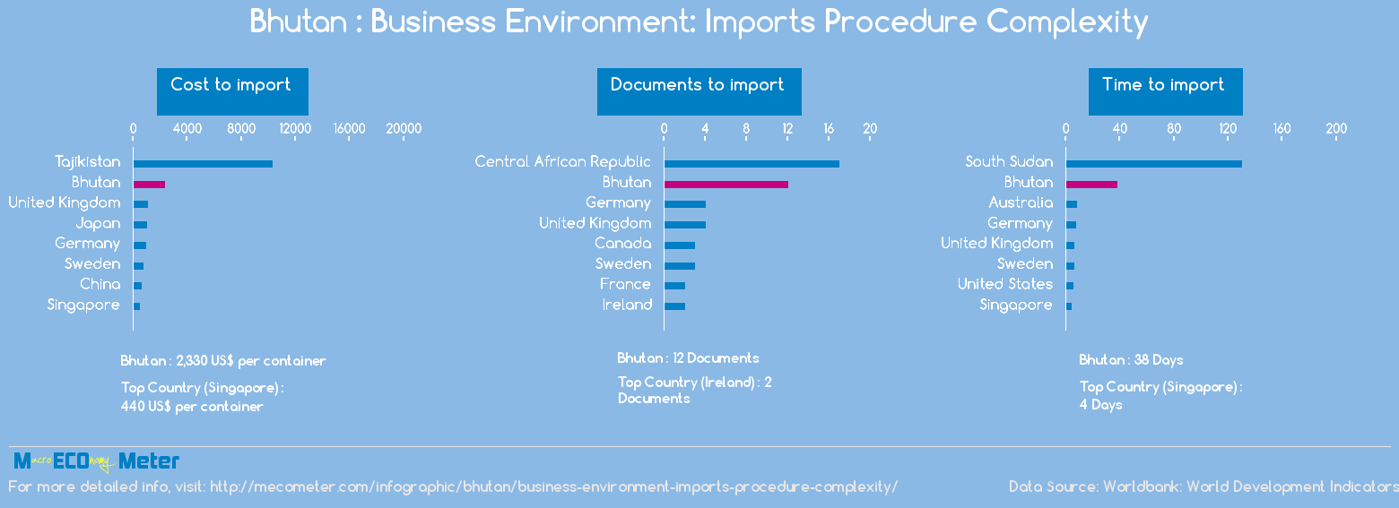 Bhutan : Business Environment: Imports Procedure Complexity