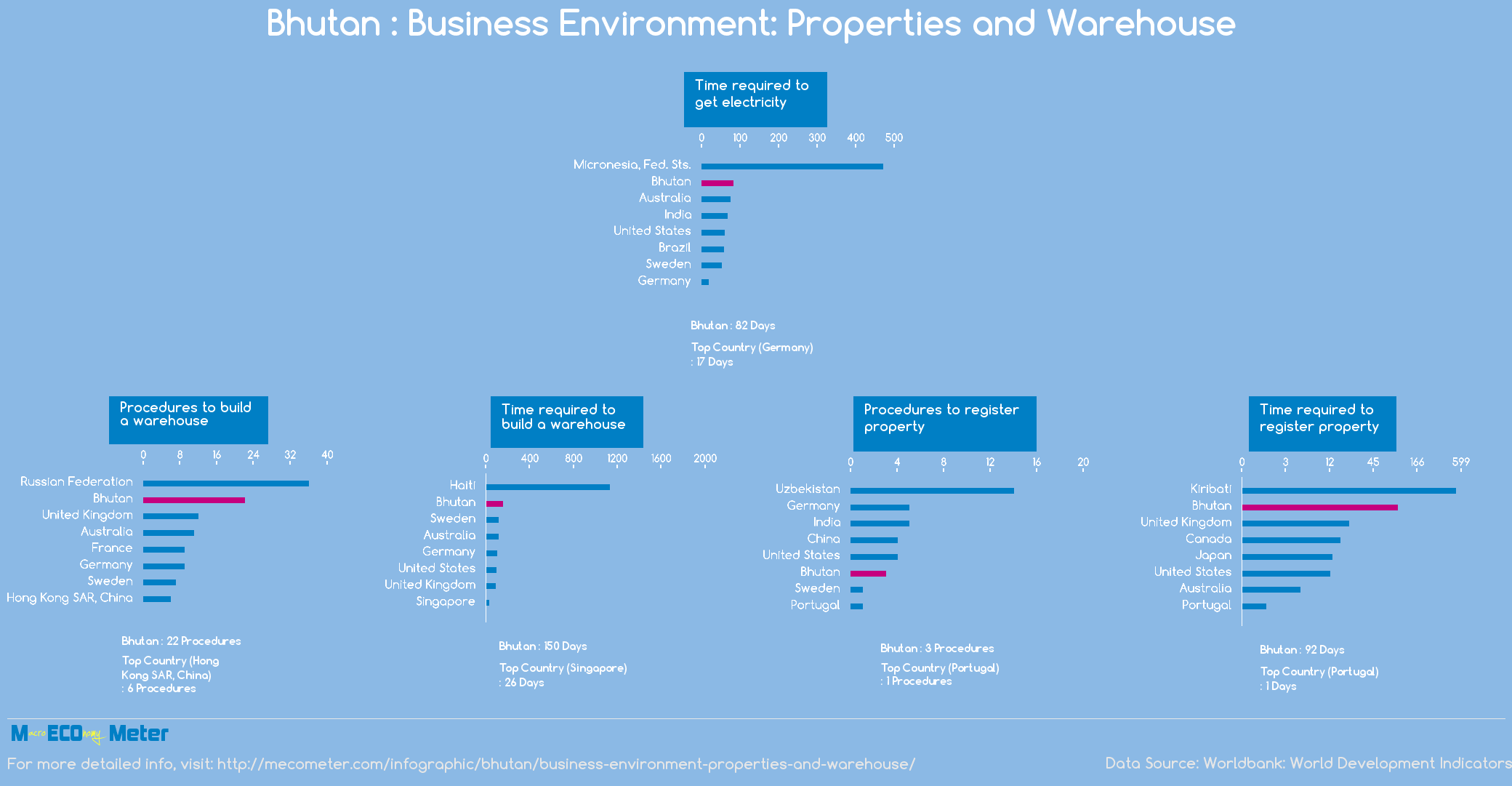 Bhutan : Business Environment: Properties and Warehouse