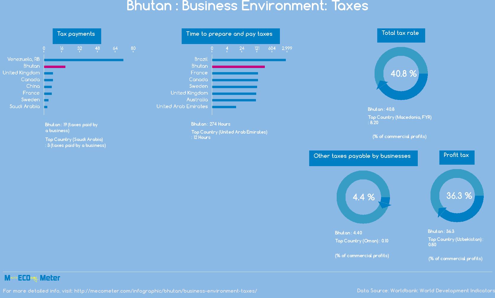 Bhutan : Business Environment: Taxes