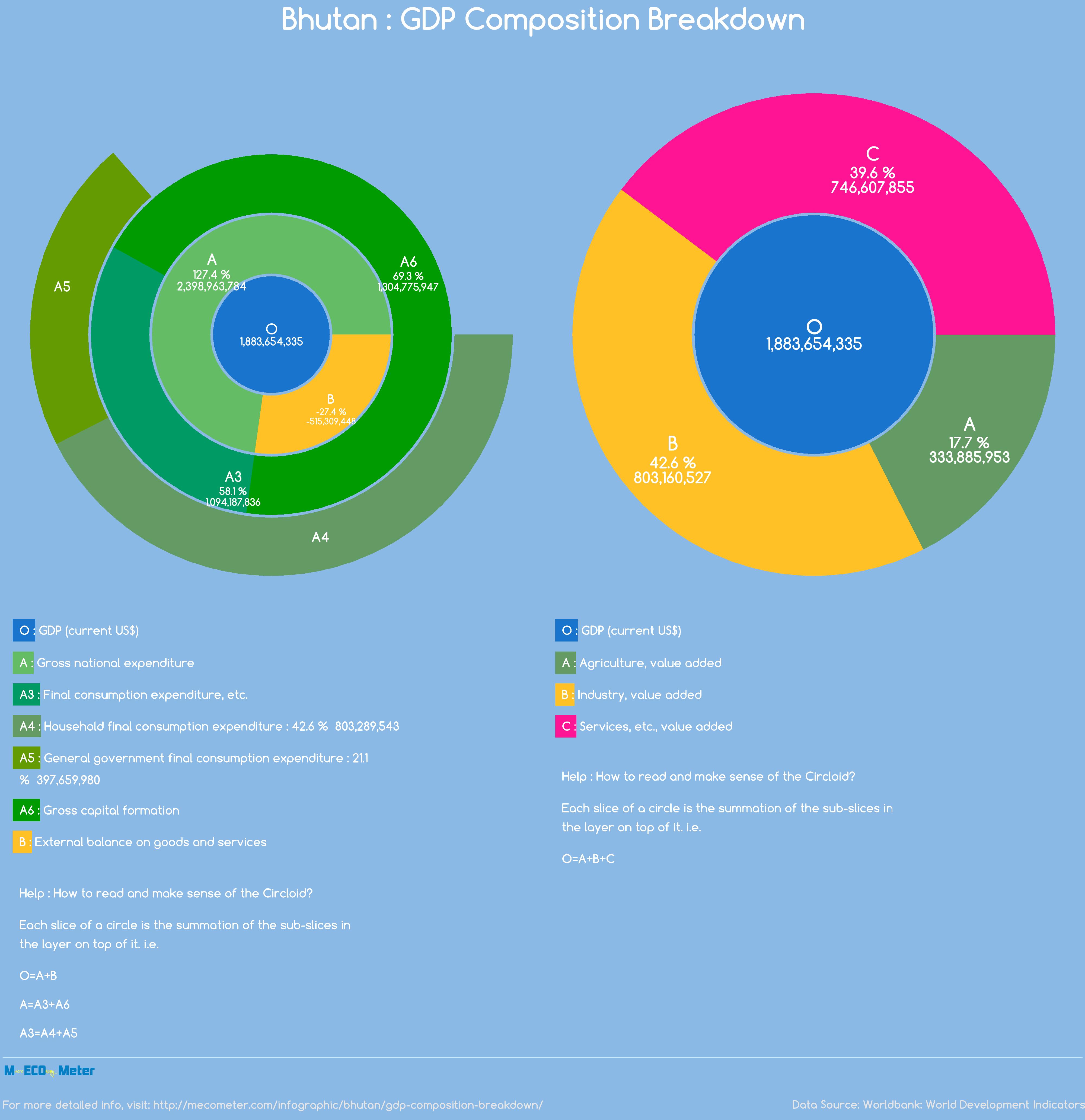 Bhutan : GDP Composition Breakdown