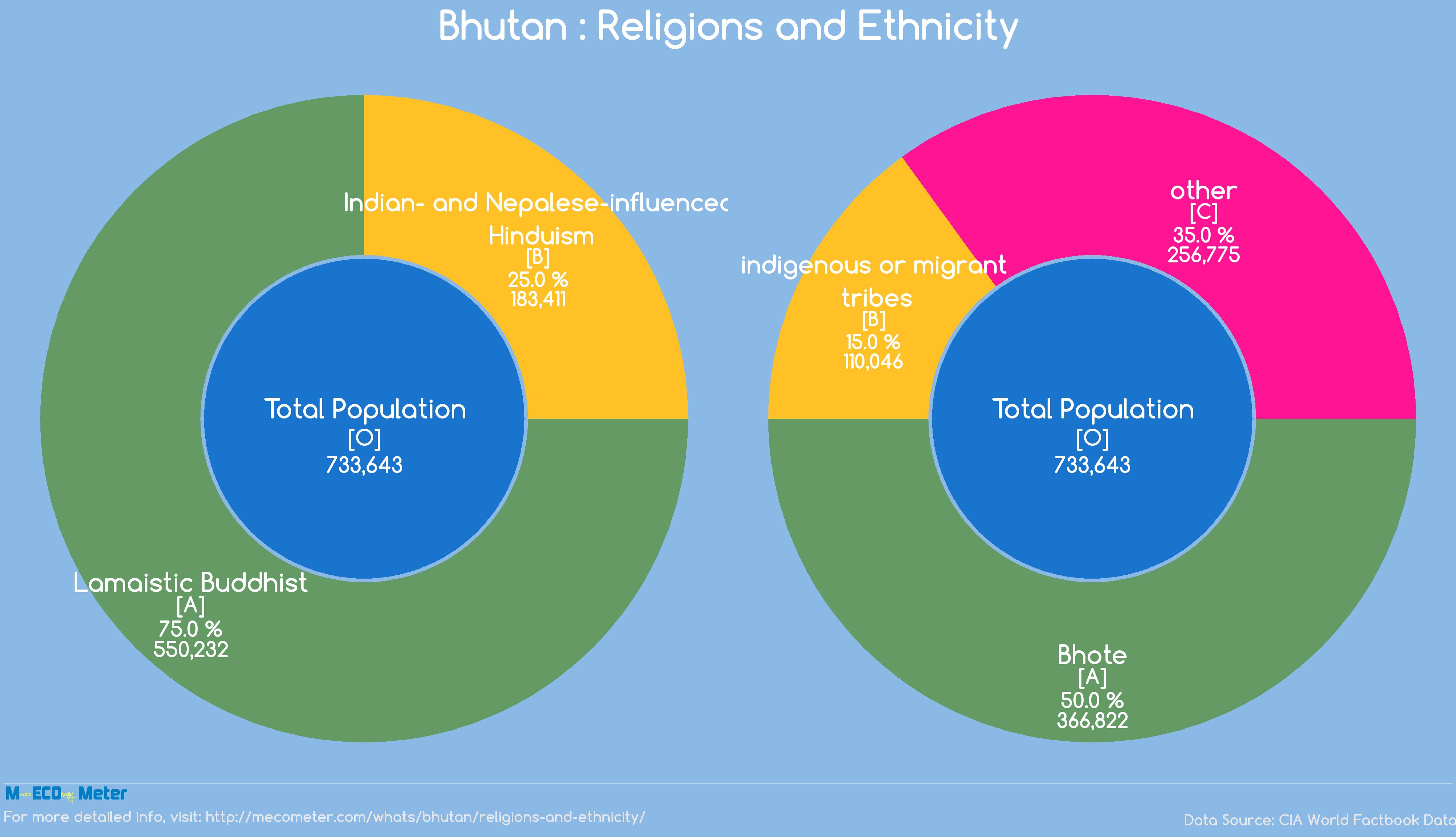 Bhutan : Religions and Ethnicity