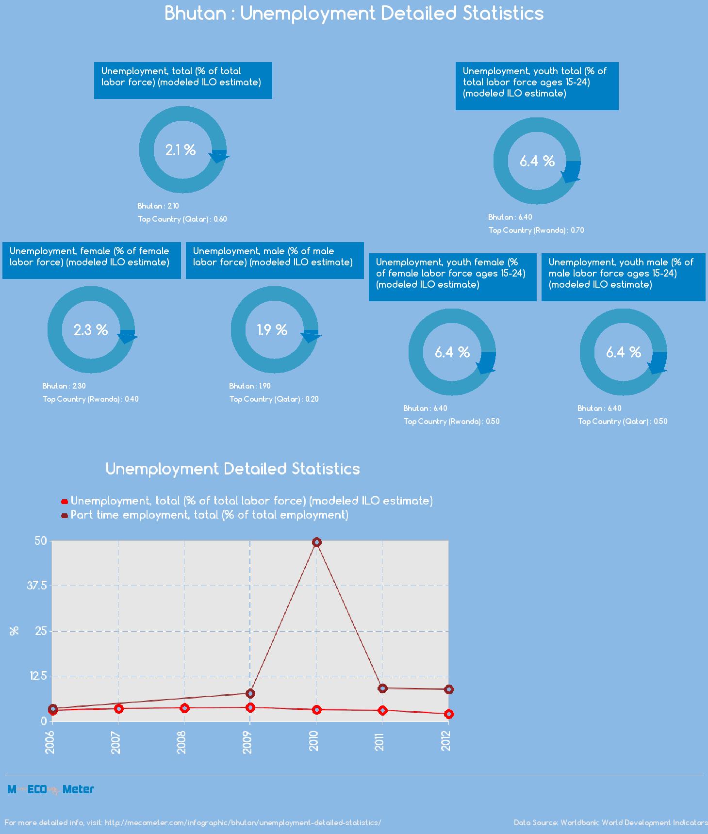 Bhutan : Unemployment Detailed Statistics