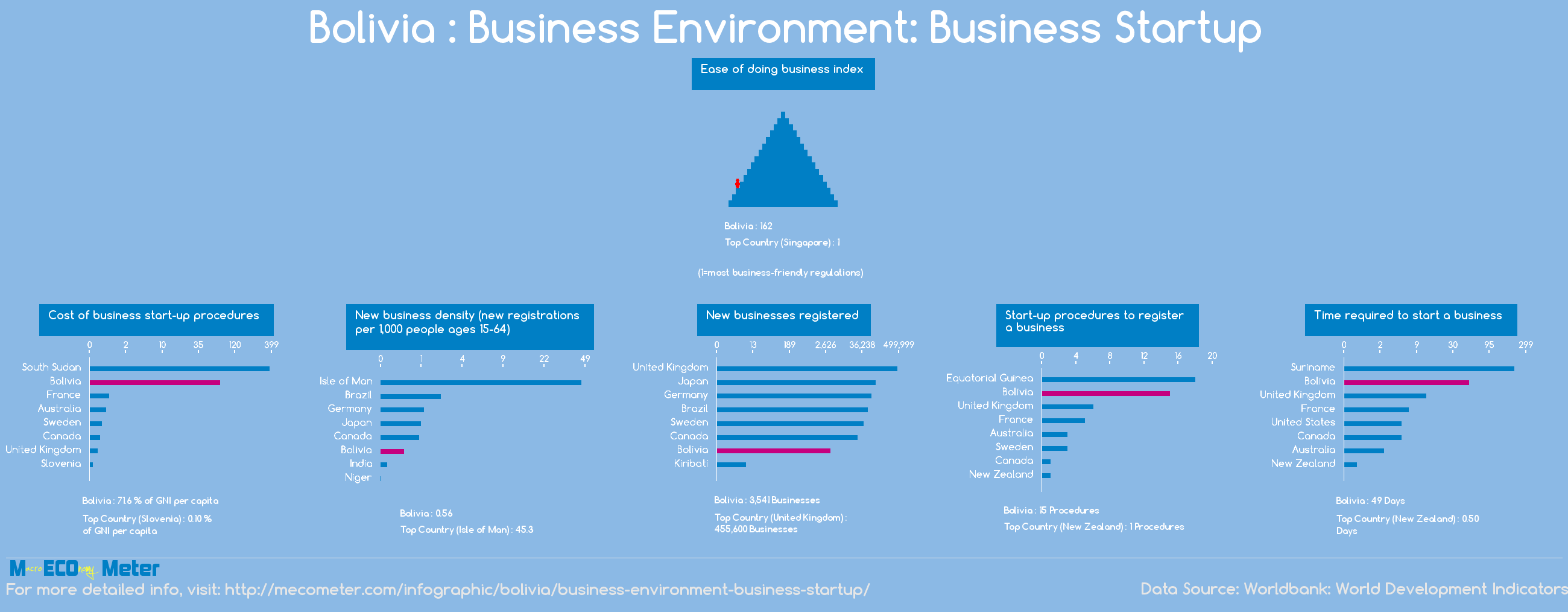 Bolivia : Business Environment: Business Startup