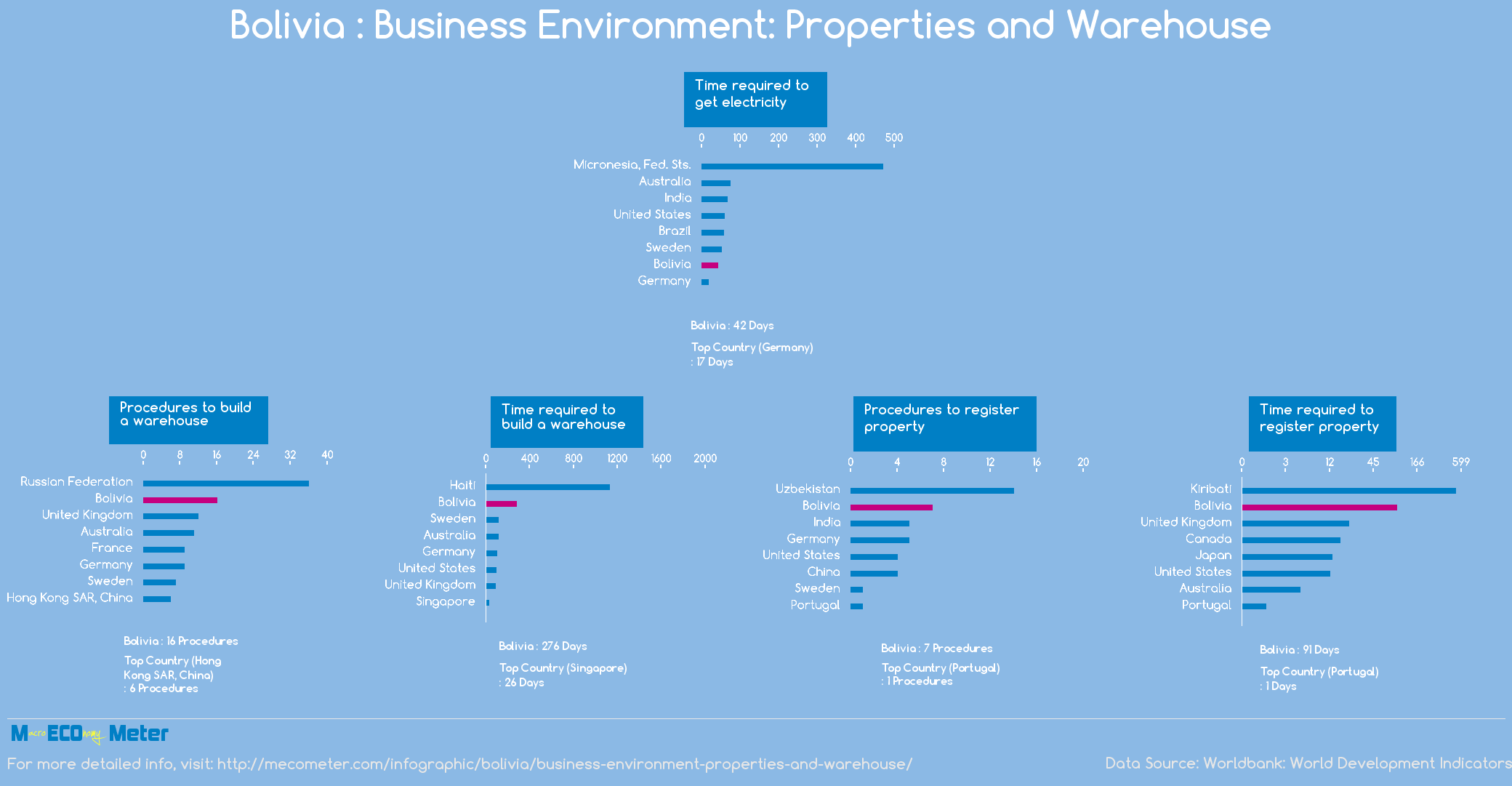 Bolivia : Business Environment: Properties and Warehouse