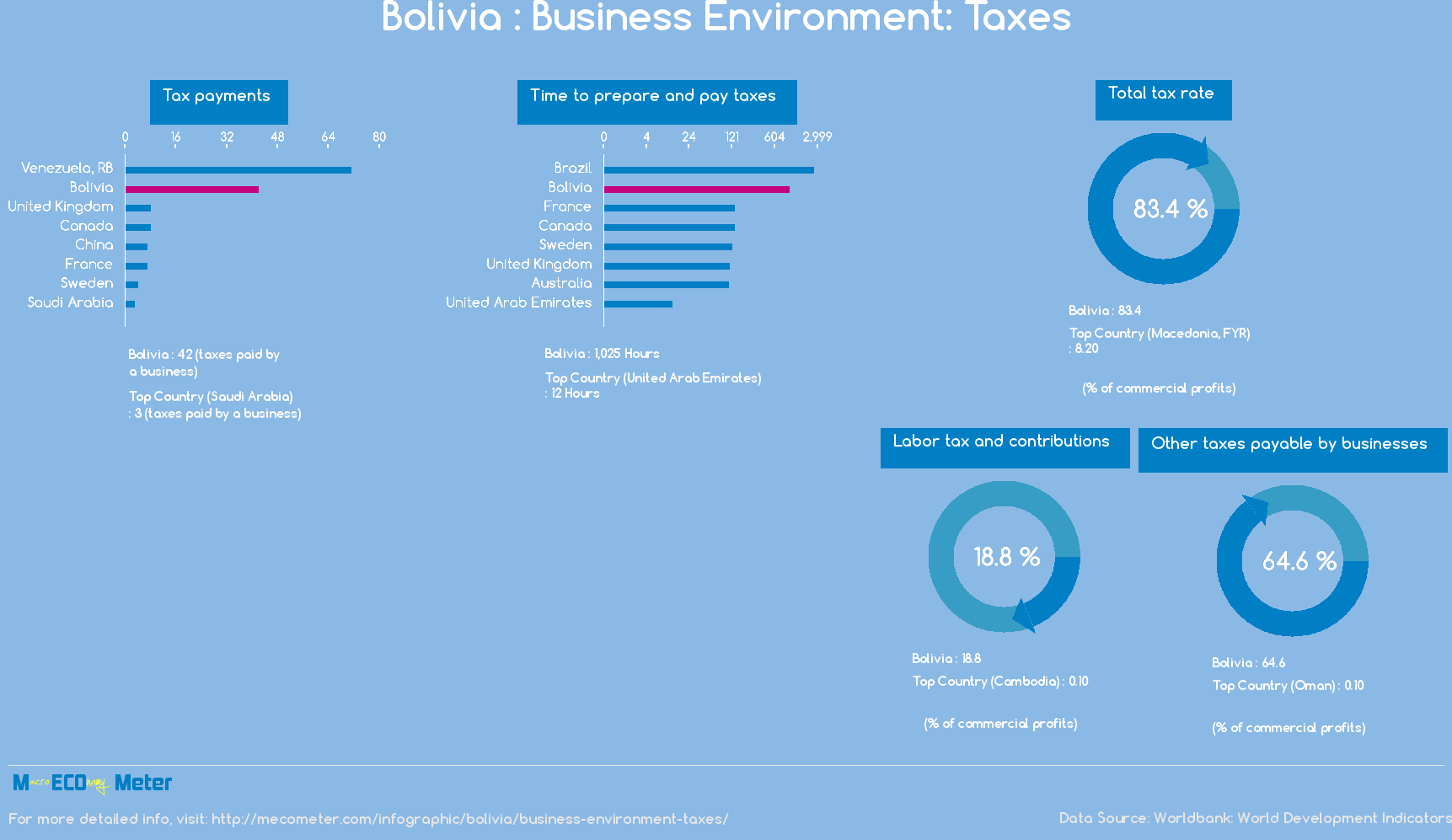Bolivia : Business Environment: Taxes