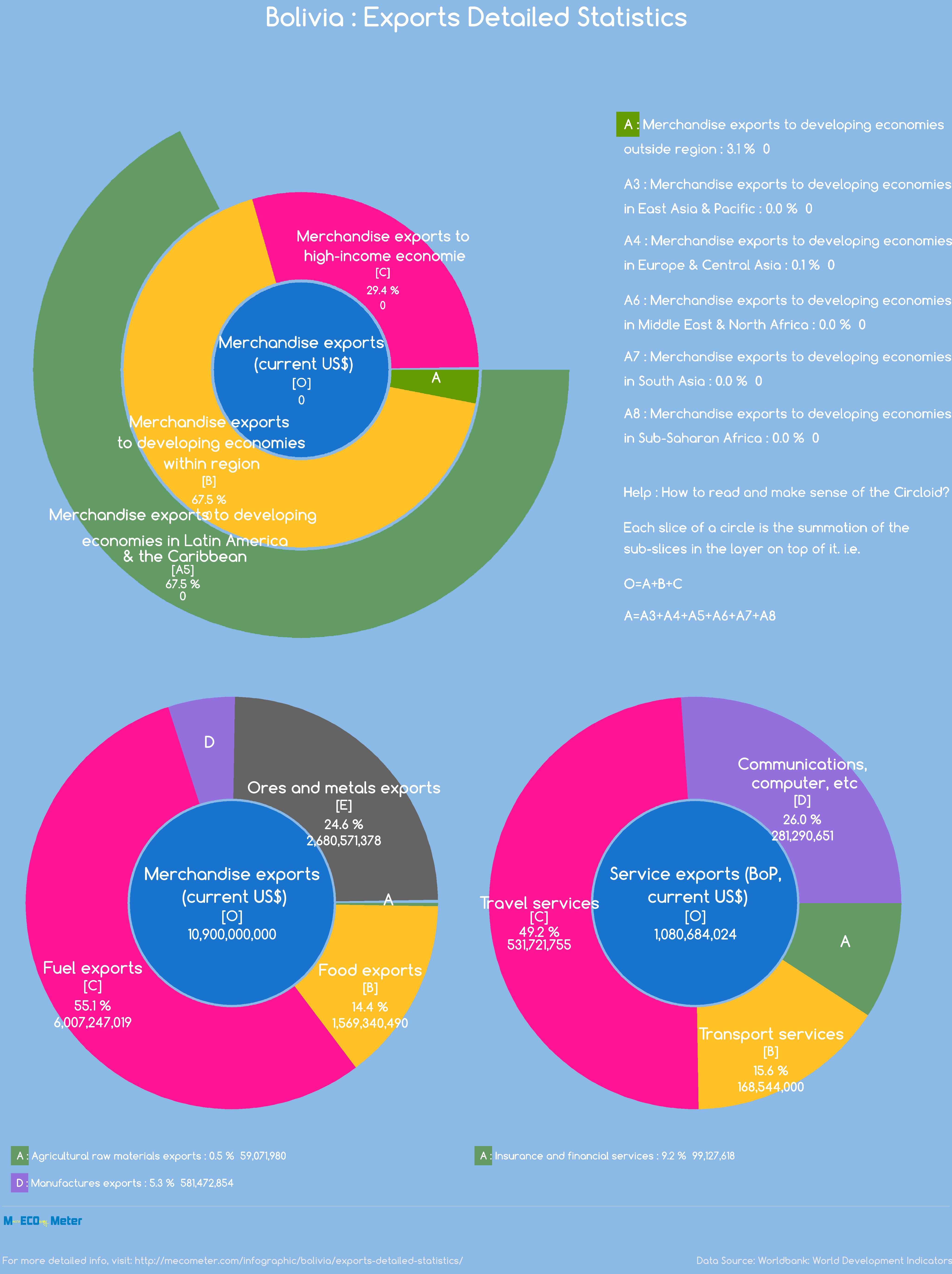Bolivia : Exports Detailed Statistics
