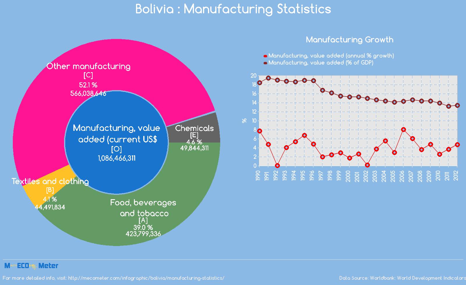 Bolivia : Manufacturing Statistics
