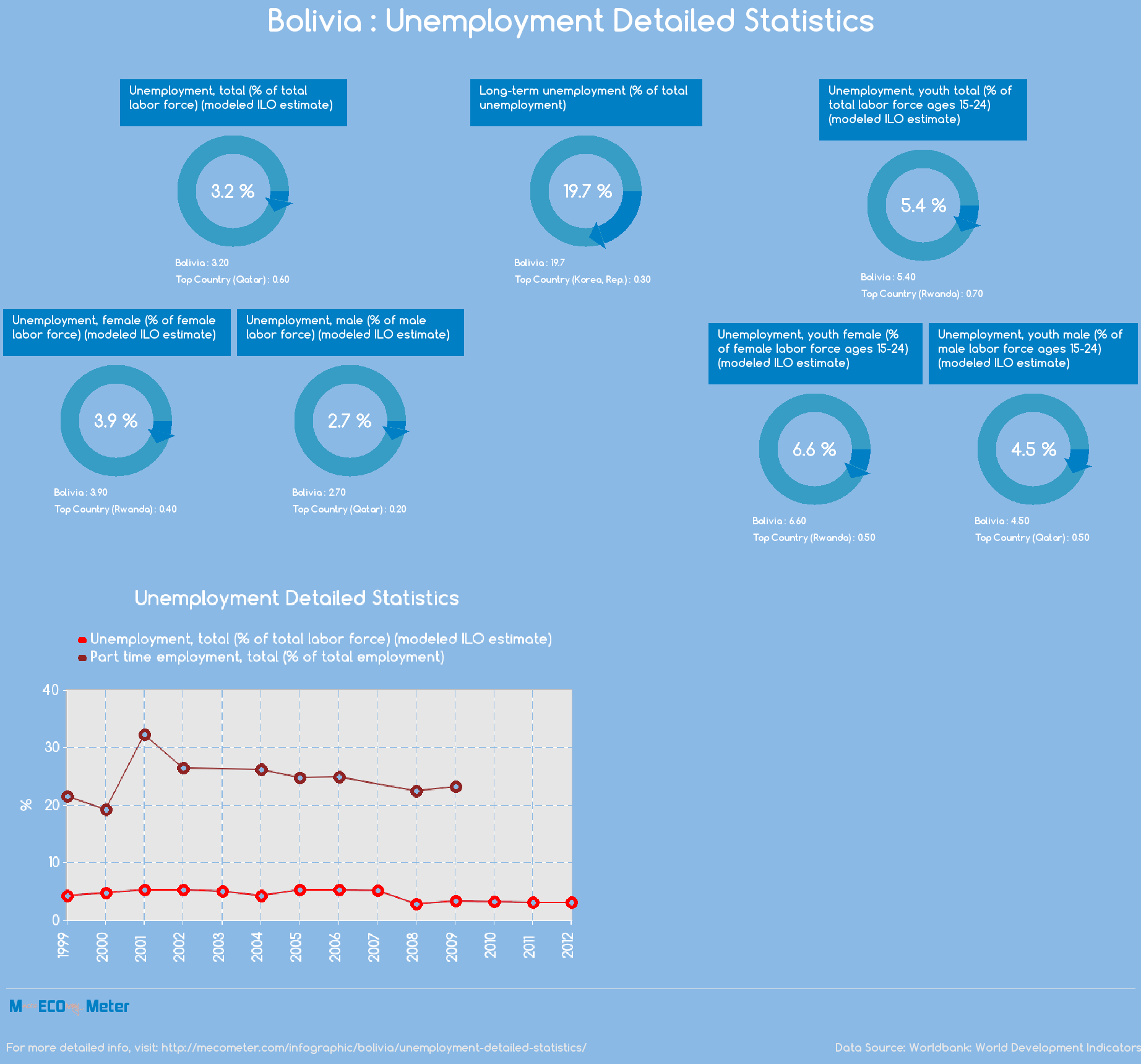Bolivia : Unemployment Detailed Statistics