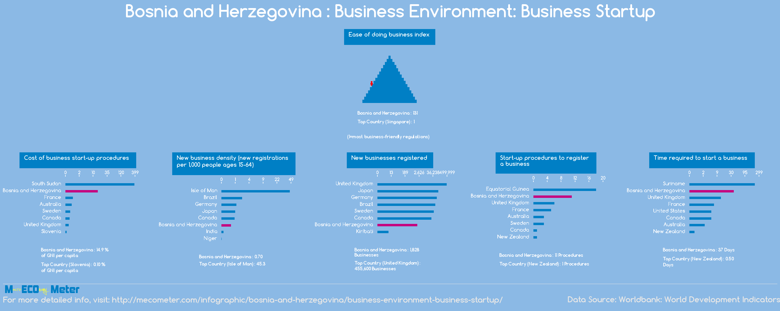 Bosnia and Herzegovina : Business Environment: Business Startup