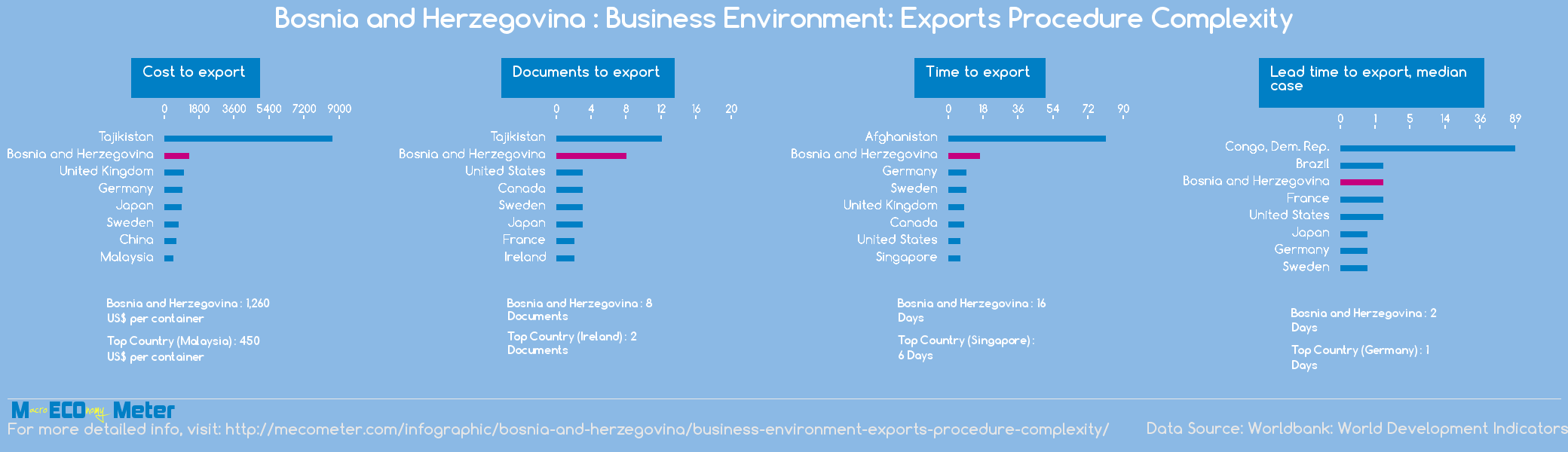 Bosnia and Herzegovina : Business Environment: Exports Procedure Complexity