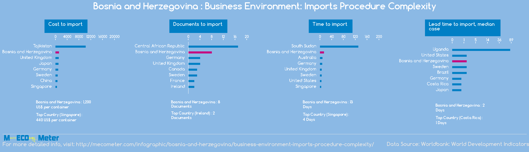 Bosnia and Herzegovina : Business Environment: Imports Procedure Complexity