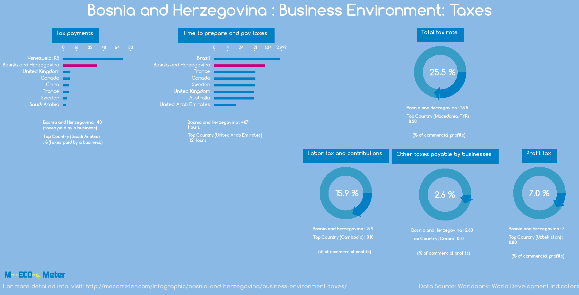 Bosnia and Herzegovina : Business Environment: Taxes