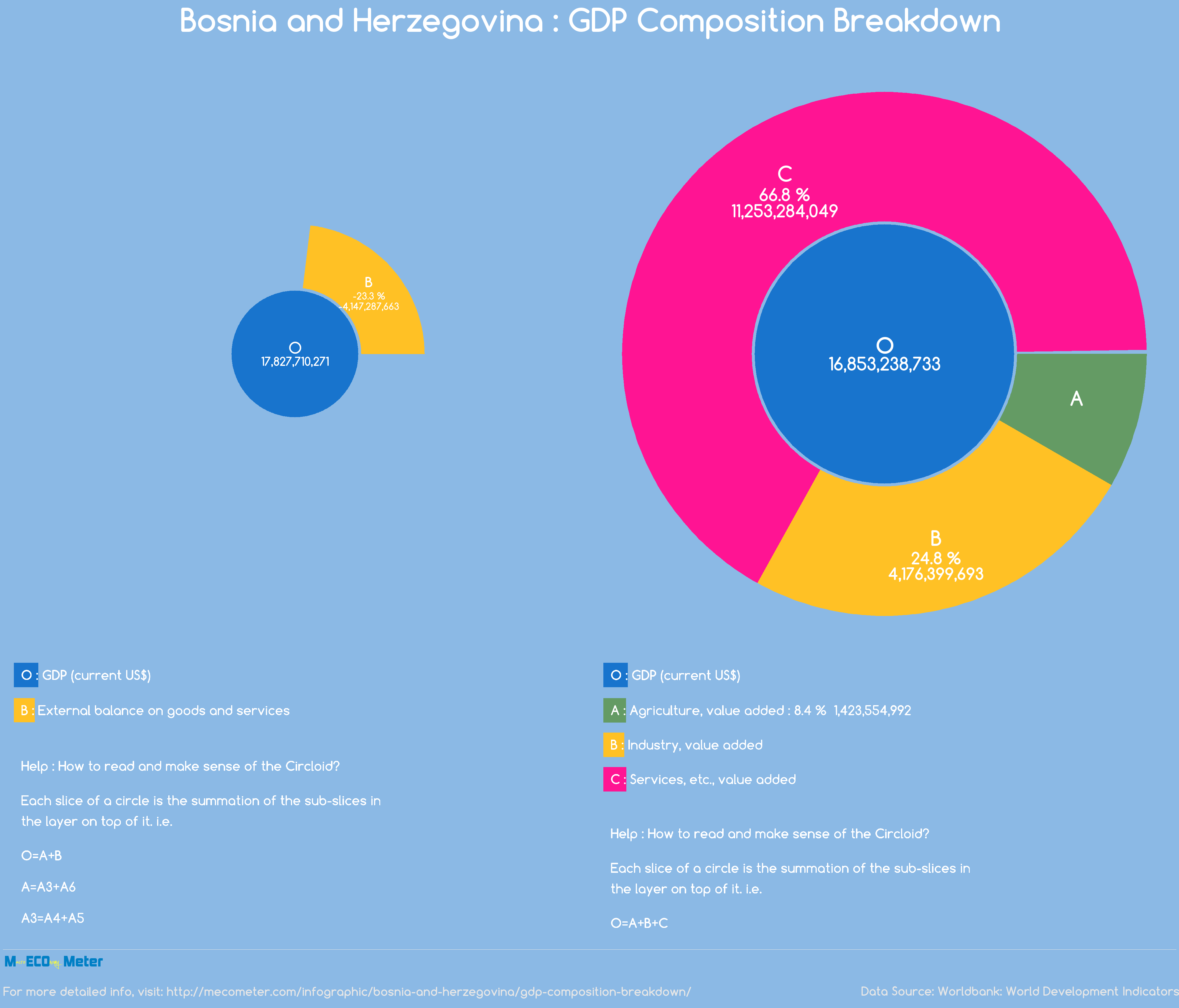 Bosnia and Herzegovina : GDP Composition Breakdown