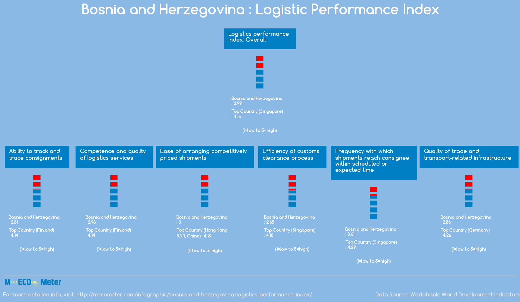 Bosnia and Herzegovina : Logistic Performance Index