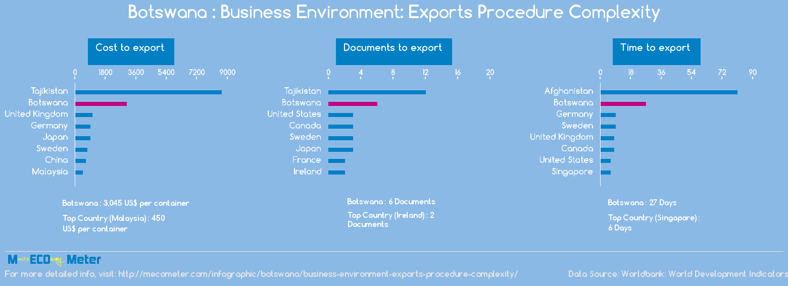 Botswana : Business Environment: Exports Procedure Complexity