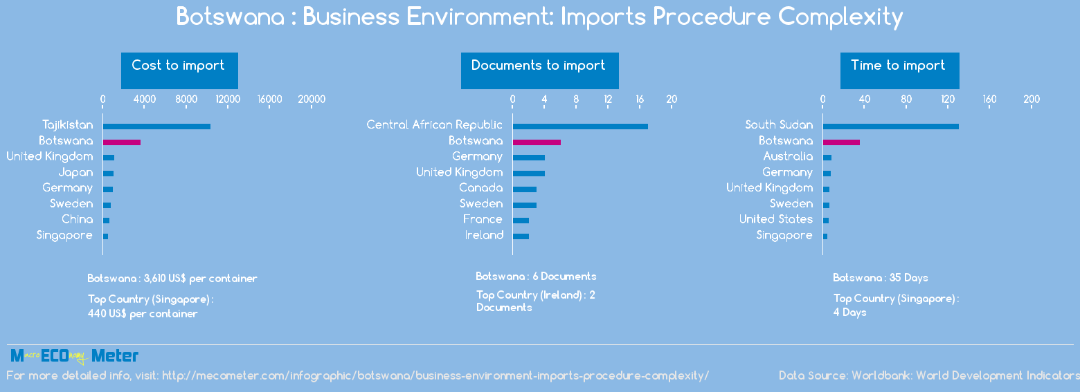 Botswana : Business Environment: Imports Procedure Complexity