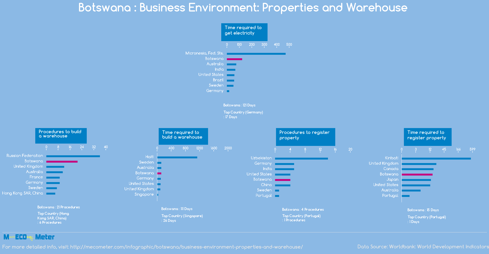 Botswana : Business Environment: Properties and Warehouse