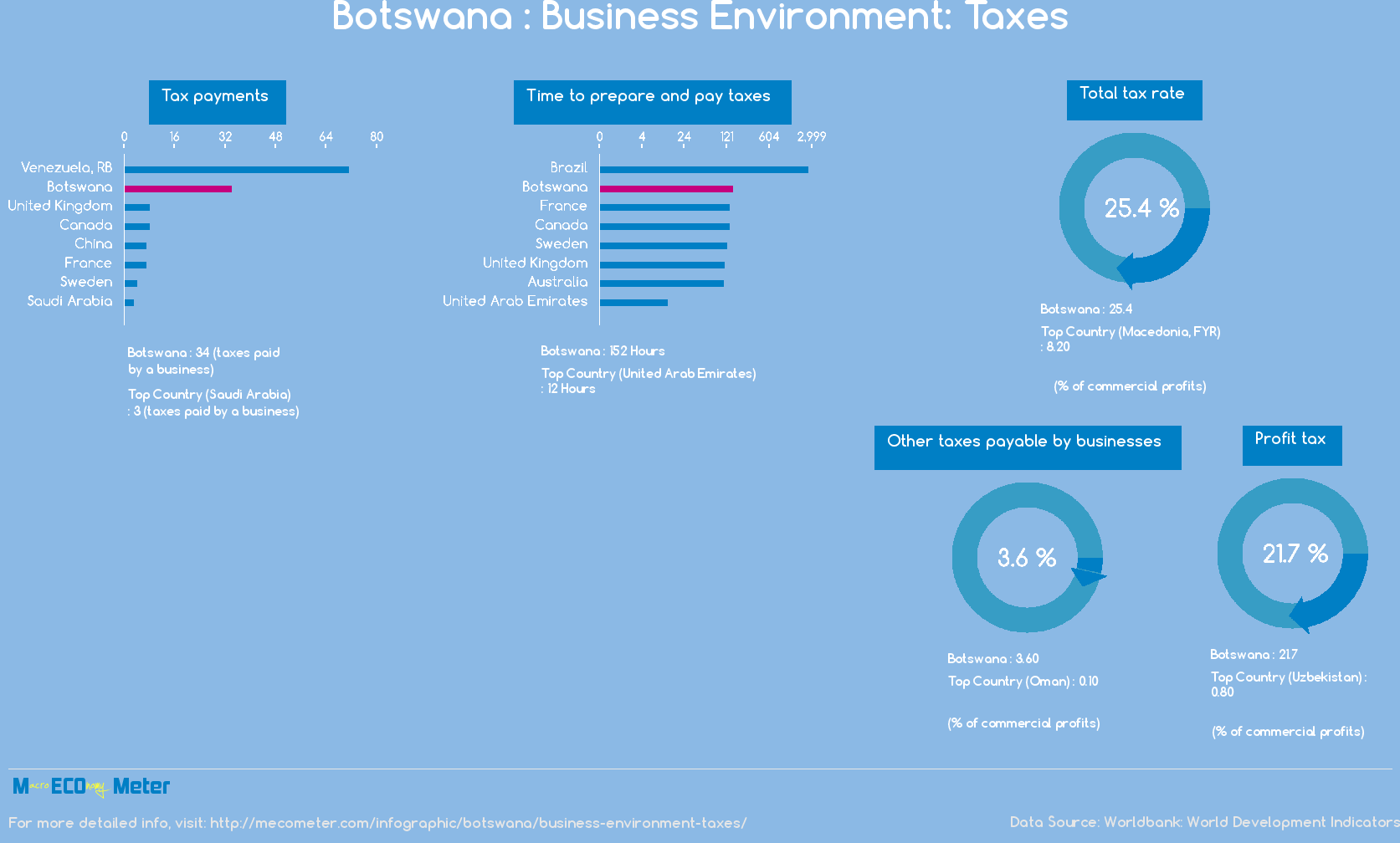 Botswana : Business Environment: Taxes