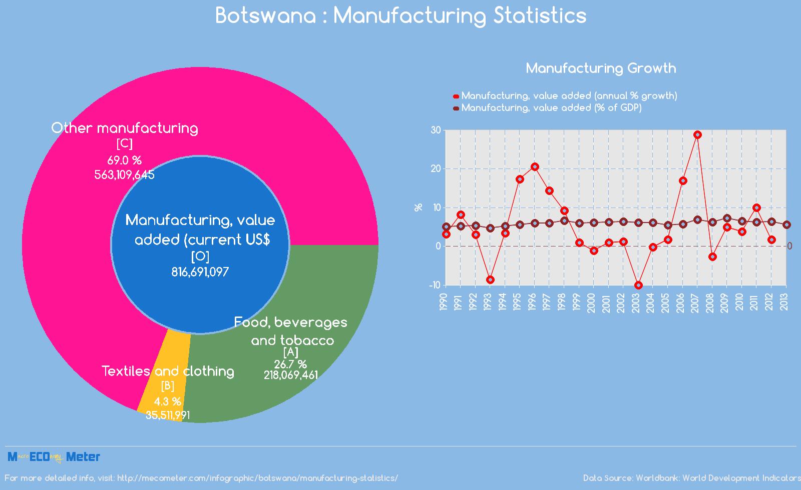 Botswana : Manufacturing Statistics